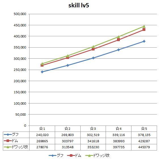 skill5