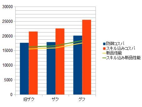 3機種比較グラフ